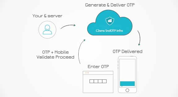 How does SendOTP work in c2sms