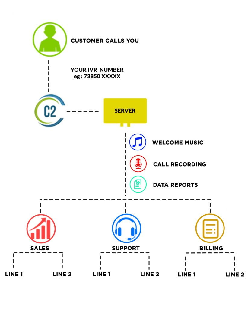 how-ivr-system-works-online
